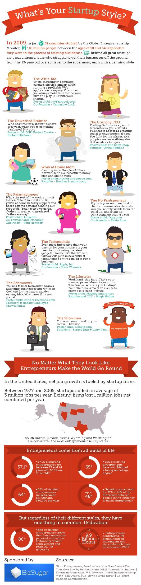 BizSugar Entrepreneur Statistics Infographic