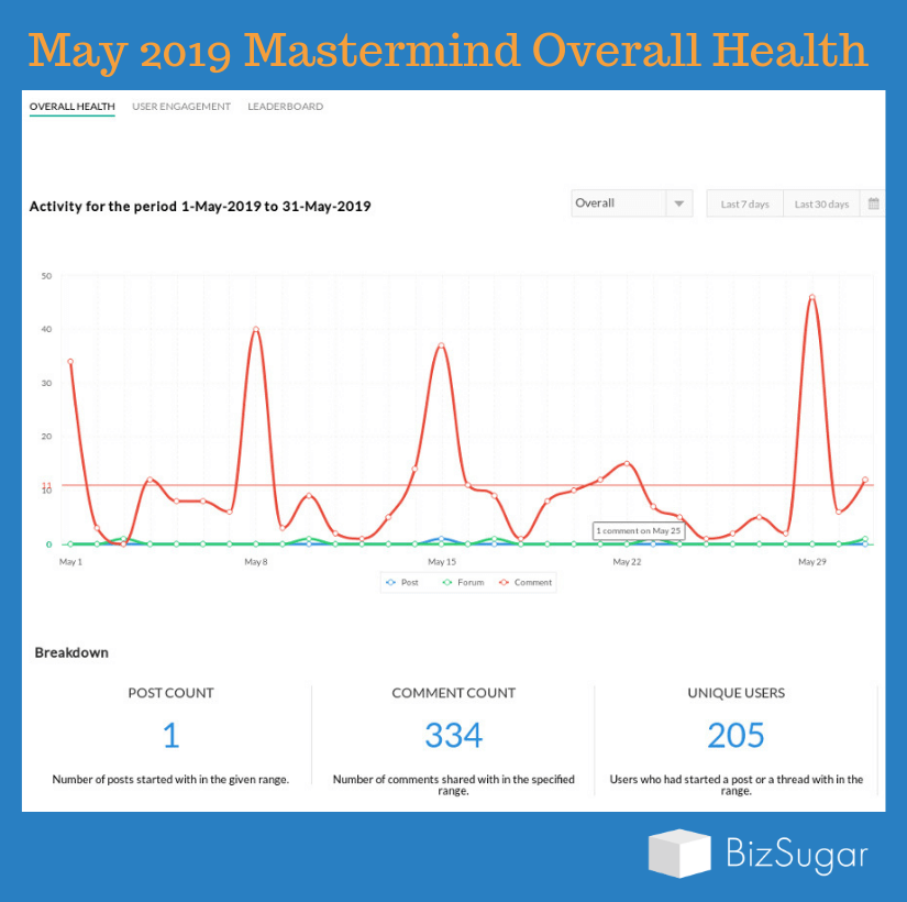BizSugar Mastermind Overall Health May 1 to May 31 2019