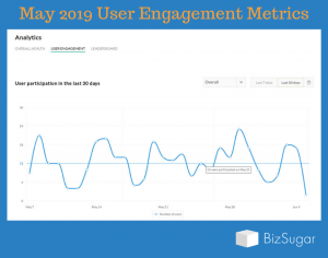 BizSugar Mastermind User Engagement May 1 to May 31 2019