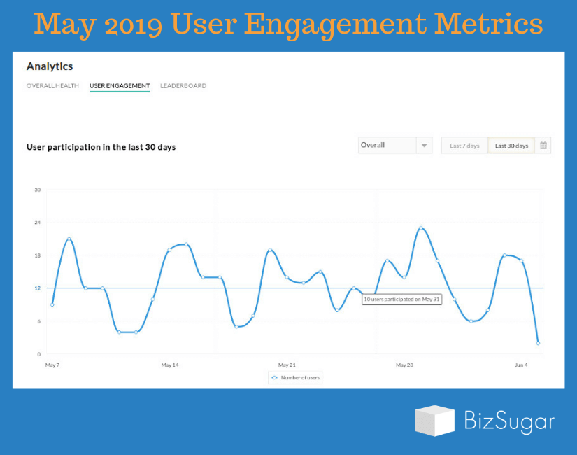 BizSugar Mastermind Growth Report: User Engagement May 1 to May 31 2019