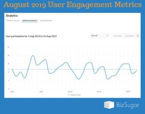 Mastermind Community Growth Report User Engagement August 2019
