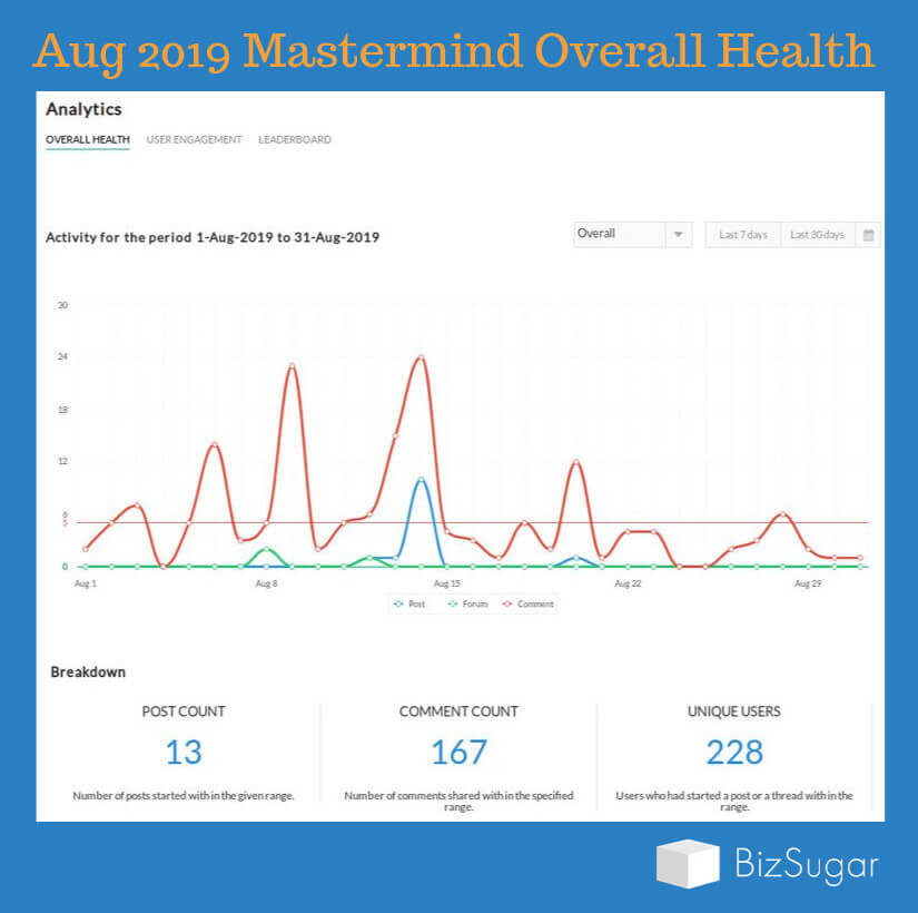 Overall Health Aug 1 to Aug 31 2019