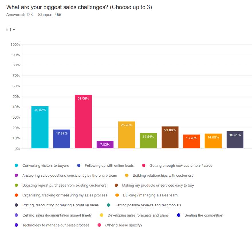 Survey Results Biggest Sales Challenges