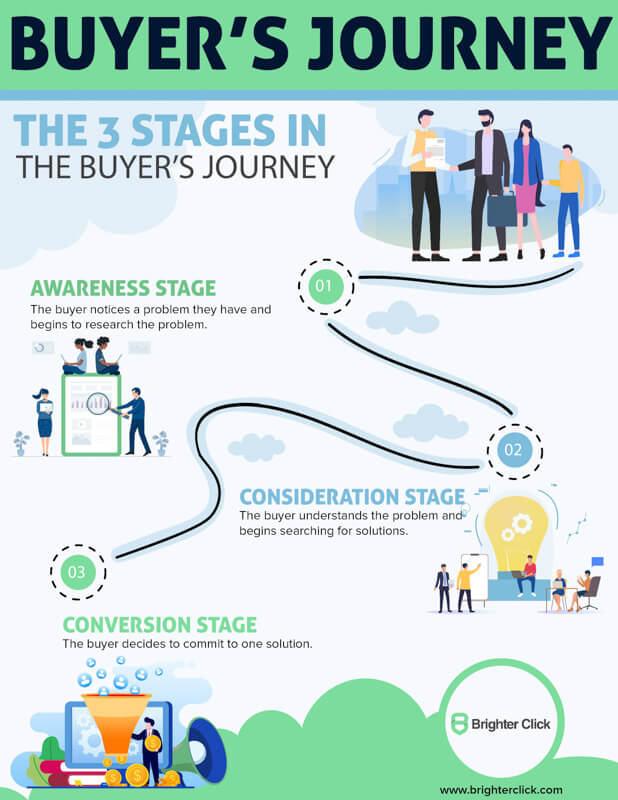 Buyers Journey Infographic
