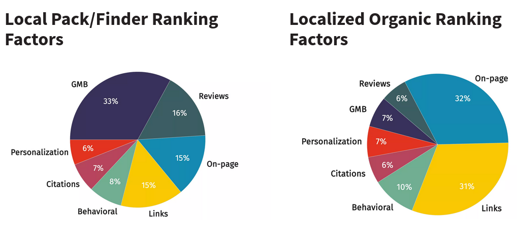 Local Pack Finder Ranking Factors Localized Organic Ranking Factors